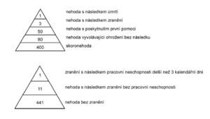 Nehodové trojúhelníky podle